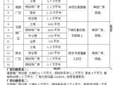 杭州市余杭区瓶窑厂房出租出售